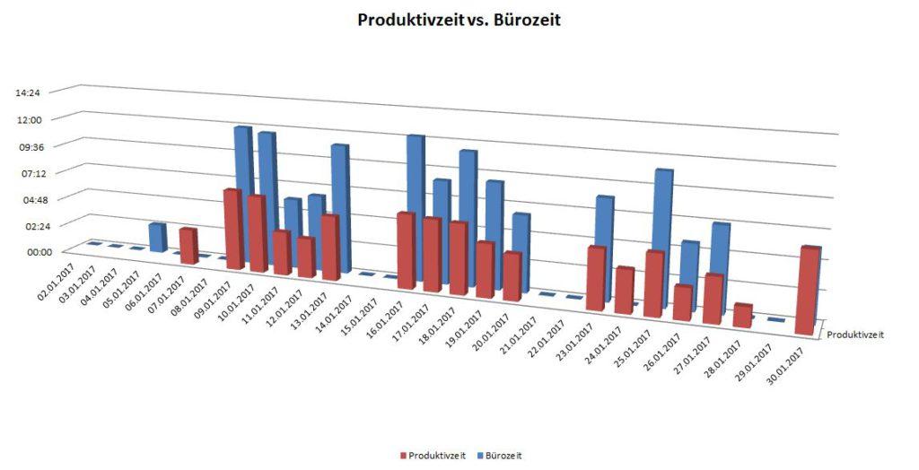 Ein Balkendiagramm mit dem Vergleich meiner Bürozeit mit der Produktivzeit nach einzelnen Tagen aufgeschlüsselt