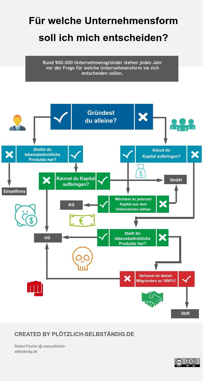 Infografik - Wahl der Unternehmensform