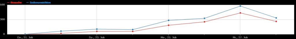 Bisheriger Verlauf der Besucherzahlen von IsLureModuleActive.com
