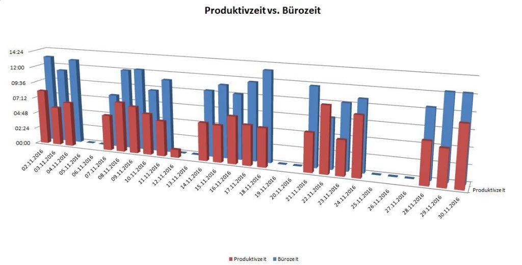 November 2016 Statistik: Bürozeit: 220h, Produktivzeit 133:35h, Produktivitätsanteil 66,79%