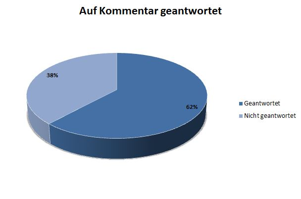 Ein Tortendiagram, wie viele auf die Blog-Kommentare geantwortet (62%), bzw nicht geantwortet (38%) haben.