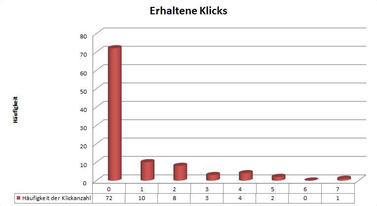 Ein Balkendiagramm der Anzahl der erhaltenen Klicks je nach Klickanzahl.