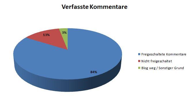 Ein Tortendiagramm, dass die freigeschalteten und nicht freigeschalteten Blog-Kommentare noch einmal aufzeigt