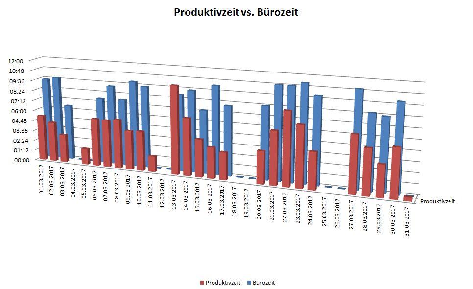 Balkendiagramm: Meine Bürozeit in Relation zur Produktivzeit