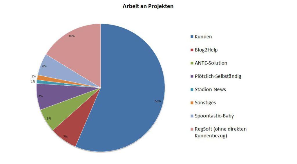 Tortendiagramm mit der Zeit, die ich an meinen jeweiligen Projekten gearbeitet habe