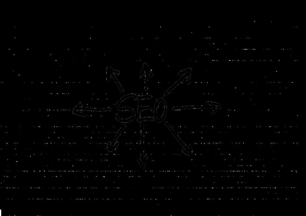 Eine Mindmap mit SEO-Begriffen