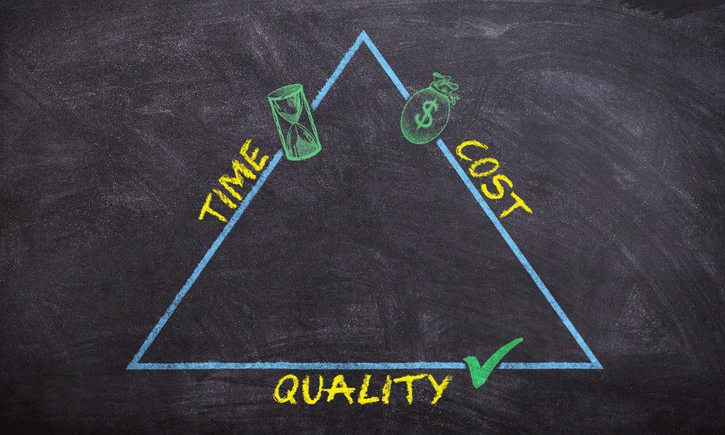 Ein Dreieck das die Beziehung von Zeit, Kosten und Qualität aufzeigt.