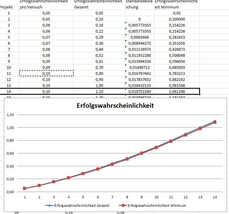 Zeigt die Grafik der Erfolgswahrscheinlichkeit, wenn man zu Beginn schon mehr weiß, aber langsamer lernt
