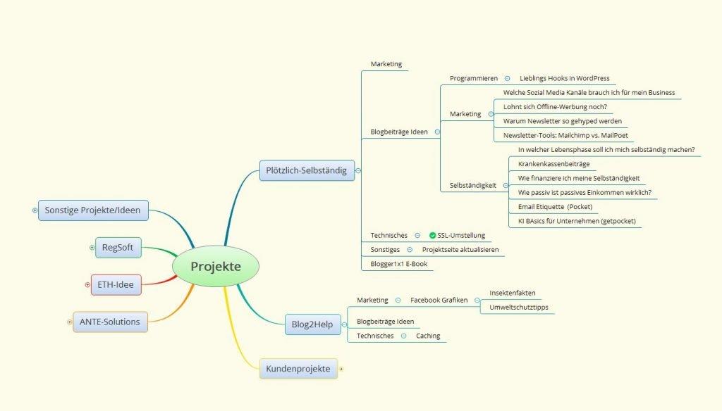 Screenshot meiner persönlichen Mindmap