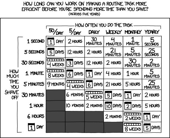 Eine Tabelle die aufzeigt, wie lange man an einer Automatisierungsmethode arbeiten kann, bevor es Zeitverschwendung wird
