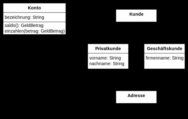 UML Klassendiagramm Beispiel