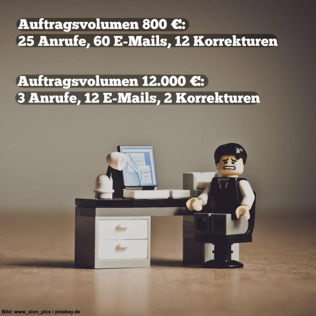 Auftragsvolumen 800€: 25 Anrufe, 60 E-Mails, 12 Korrekturen.   Auftragsvolumen 12.000€: 3 Anrufe, 12 E-Mails, 2 Korrekturen