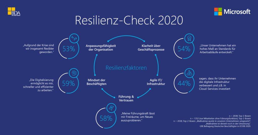 Resilienz-Check 2020 Infografik