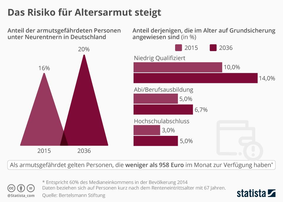 Altersarmut Infografik